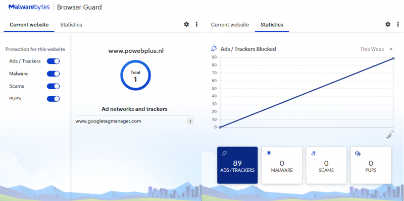 Malwarebytes Browser Guard statistieken